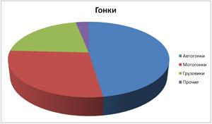 Диаграмма: Гонки соответственно типам: авто, мото, грузовики